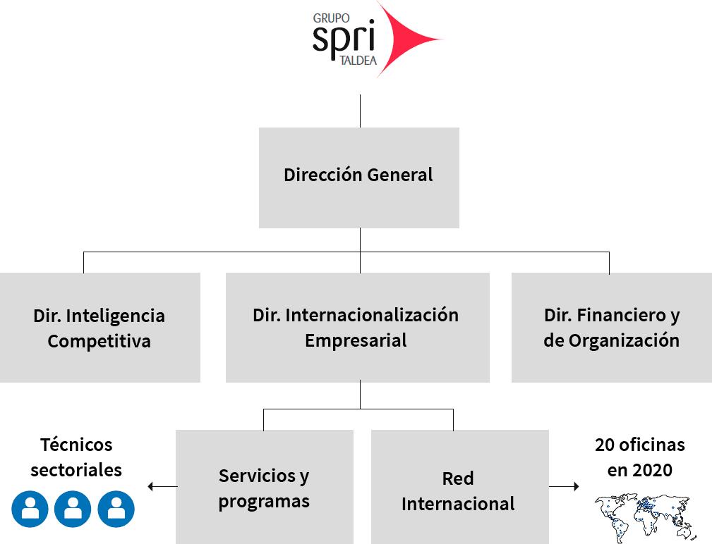 Estructura organizativa de Basque Trade & Investment