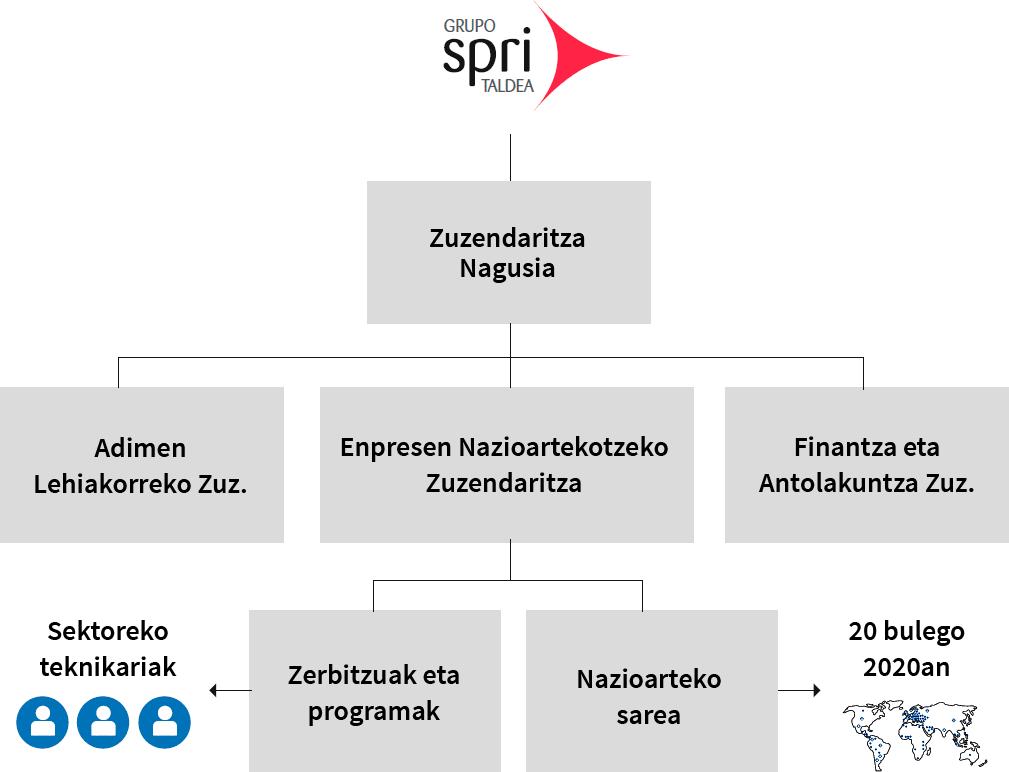 Basque Trade & Investment agentziaren antolakuntza-egitura